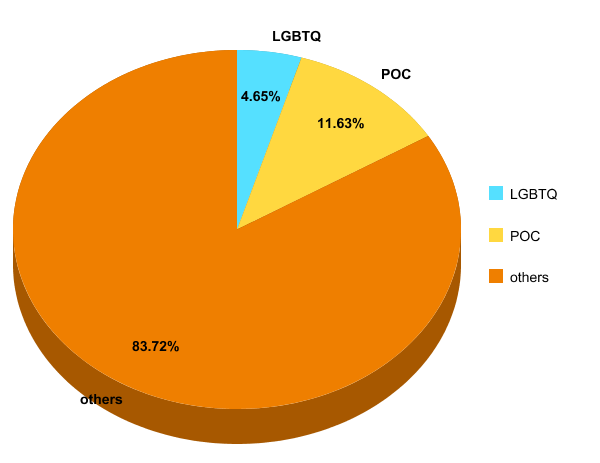 breakdown by author diversity