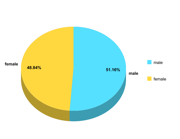 breakdown by author gender