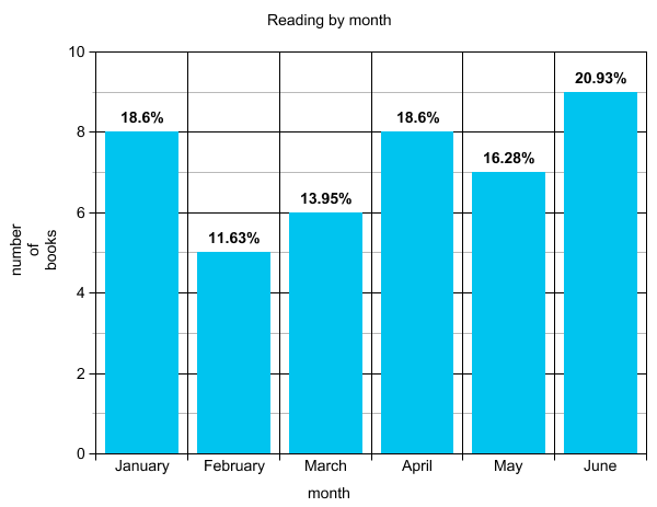 breakdown per month