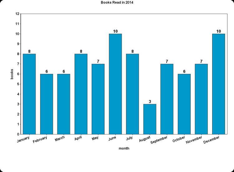 books read per month 2014